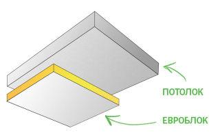 Что нужно для звукоизоляции потолка в квартире?