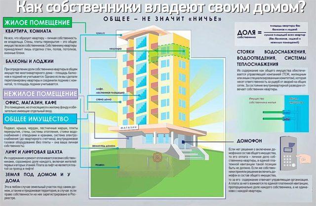 Общее имущество собственников в многоквартирном доме: распоряжение, определение доли, ответственность и содержание