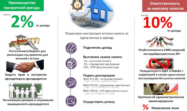 Незаконная сдача квартиры в аренду: как доказать, пошаговая инструкция подачи жалобы, наказание и штраф