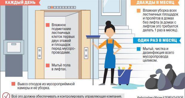 Уборка подъезда в многоквартирном доме в 2020 году: правила, ответственность,