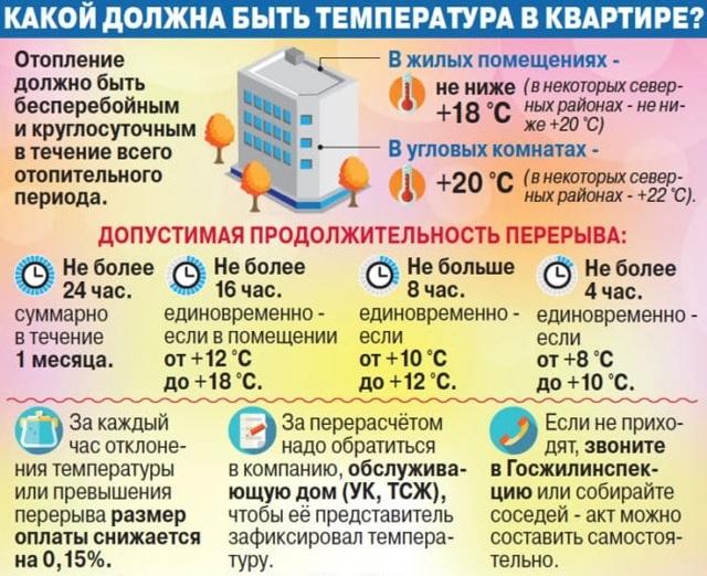 Нормы температуры в квартире в отопительный сезон 2020-2021 год